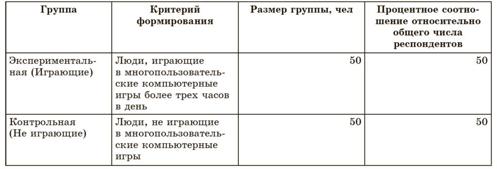 Таб.1. Состав экспериментальной и контрольной групп