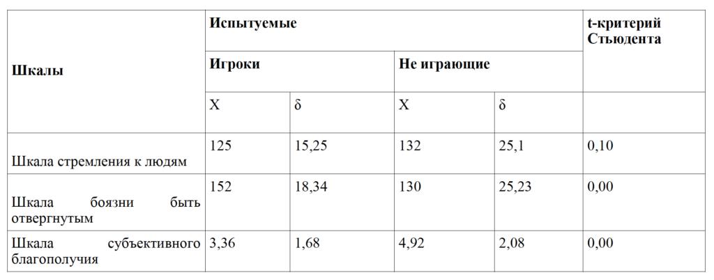 Таб.1. Степень выраженности мотивов аффилиации и общий уровень субъективного благополучия у геймеров и не играющих испытуемых