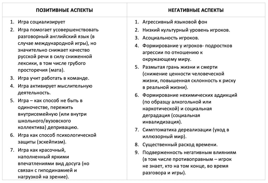 Таблица 2. Положительные и негативные аспекты использования сетевой игры с точки зрения психолога.