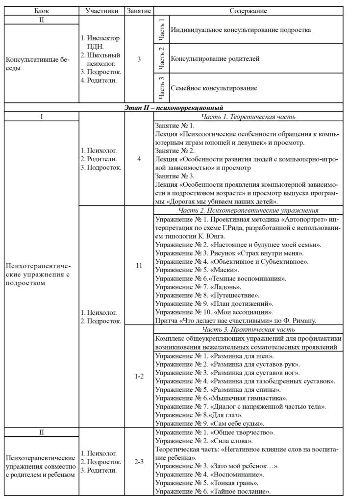 Таблица 1_1. Содержание индивидуальной психологической коррекции компьютерной игровой аддикции