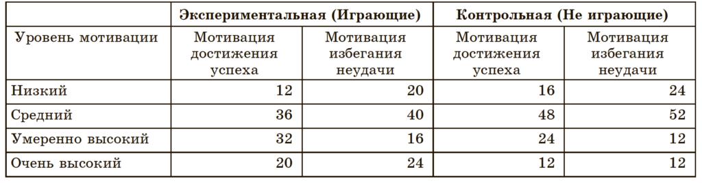 Таб.2. Распределение данных по тестам мотивации Т. Элерса