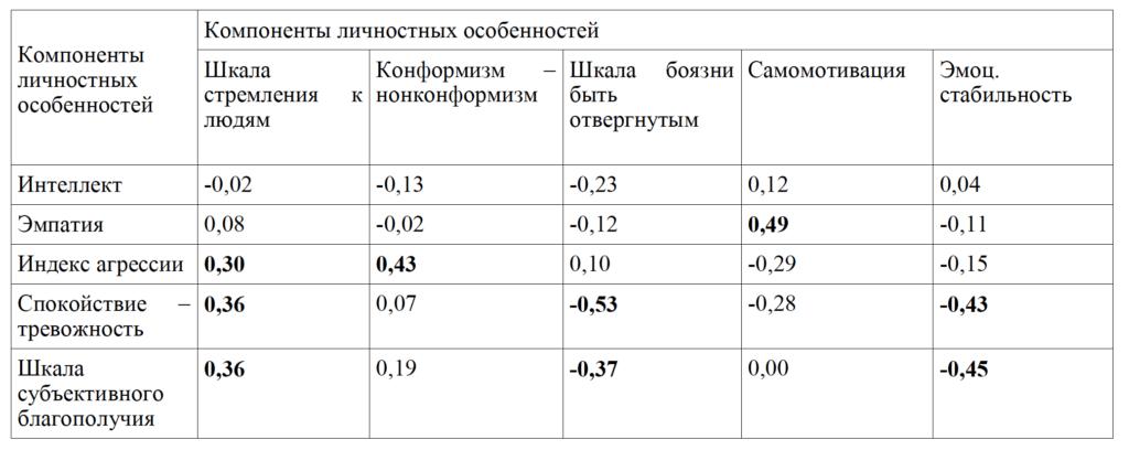 Таб. 2. Результаты корреляционного анализа личностных особенностей геймеров