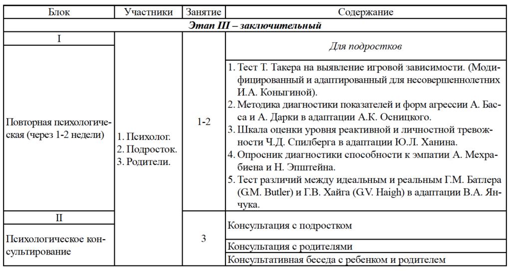 Таблица 1_2. Содержание индивидуальной психологической коррекции компьютерной игровой аддикции