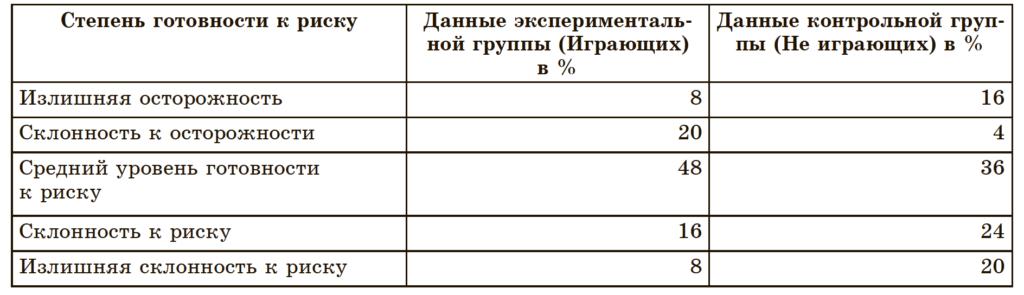 Таб.3. Распределение данных по тесту «Степень готовности к риску» Ф. П. Шуберта