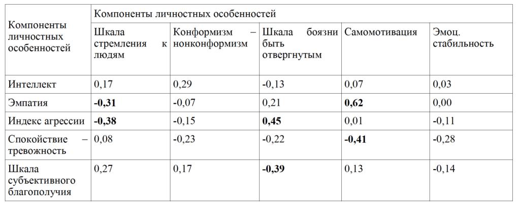 Таб. 3. Результаты корреляционного анализа личностных особенностей не играющих испытуемых