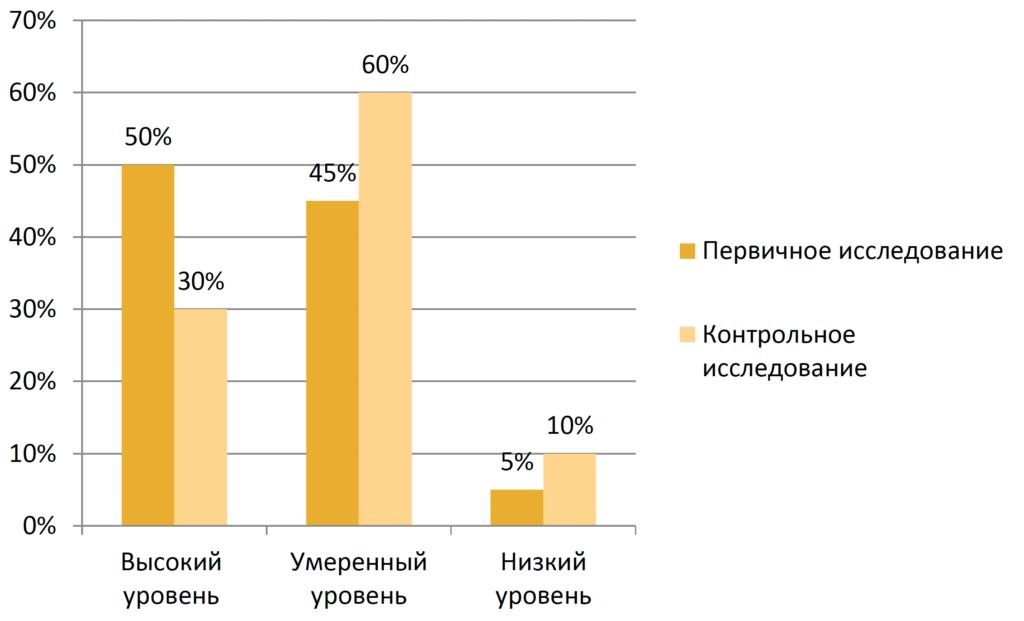 Рисунок 10. Сравнение уровня ситуативной тревожности в первичном и контрольном исследовании