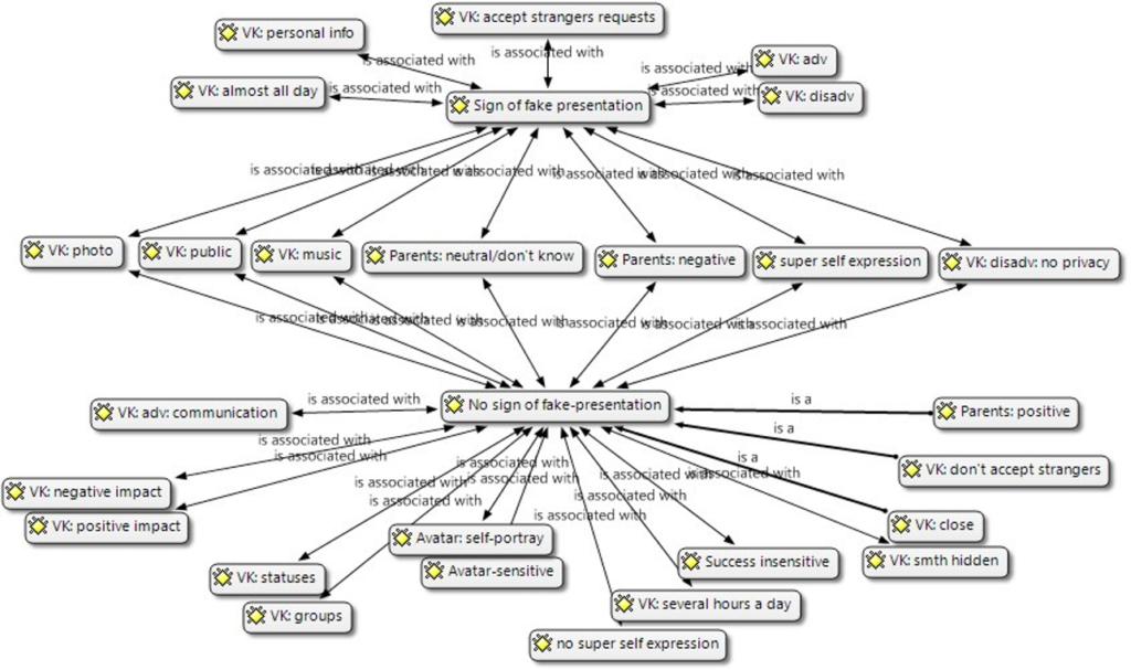 Рисунок 1. Распределение кодов по признаку наличия/отсутствия фальшивой самопрезентации