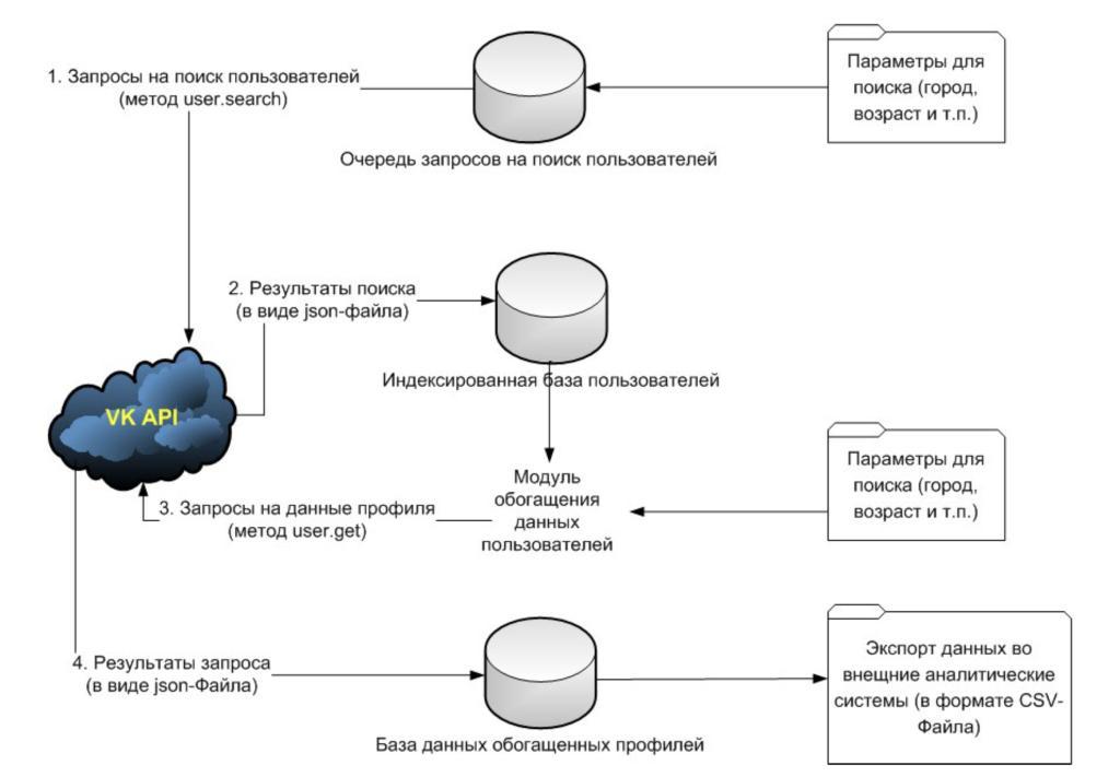 Рис. 1. Выгрузка данных профилей пользователей из социальной сети «ВКонтакте»