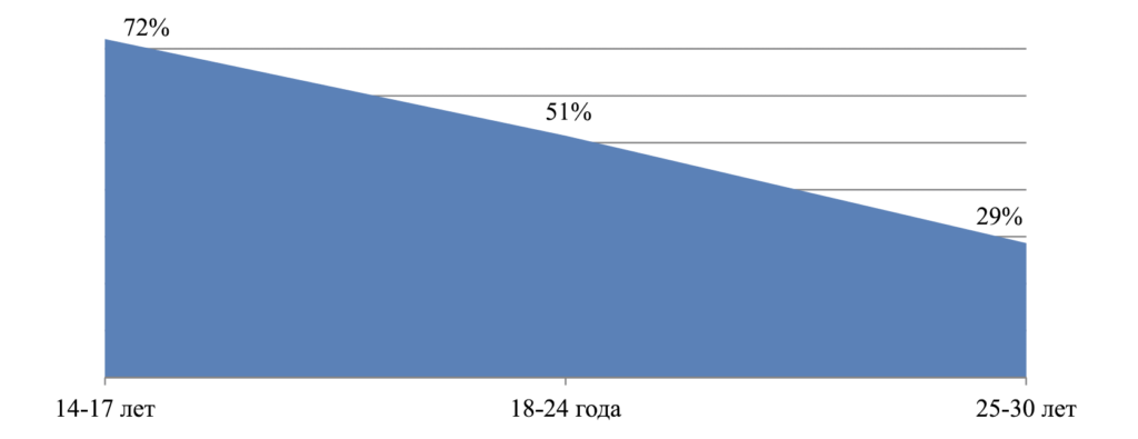 Рис. 2. Доля профилей с неуказанными политическими взглядами в зависимости от возрастной группы