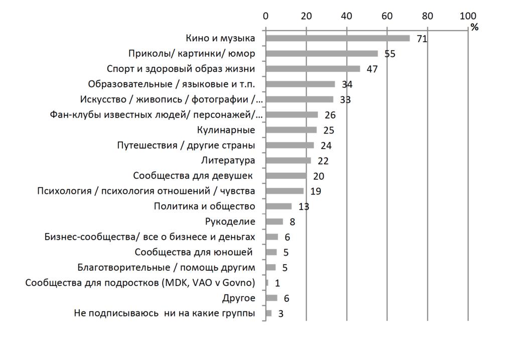 Рисунок 2. Группы, на которые обычно подписываются школьники, которые им интересны (в %)