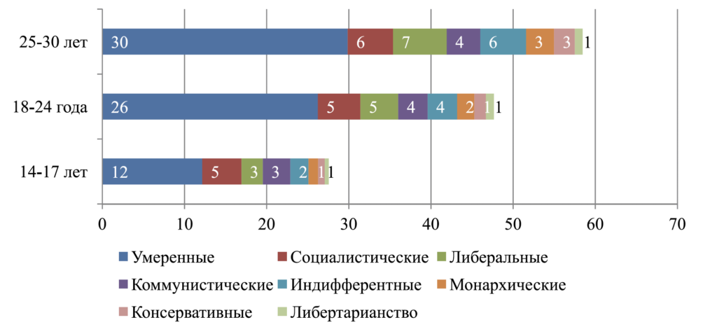 Рис. 3. Нормированная диаграмма политических взглядов пользователей в зависимости от возрастной группы (в процентах)