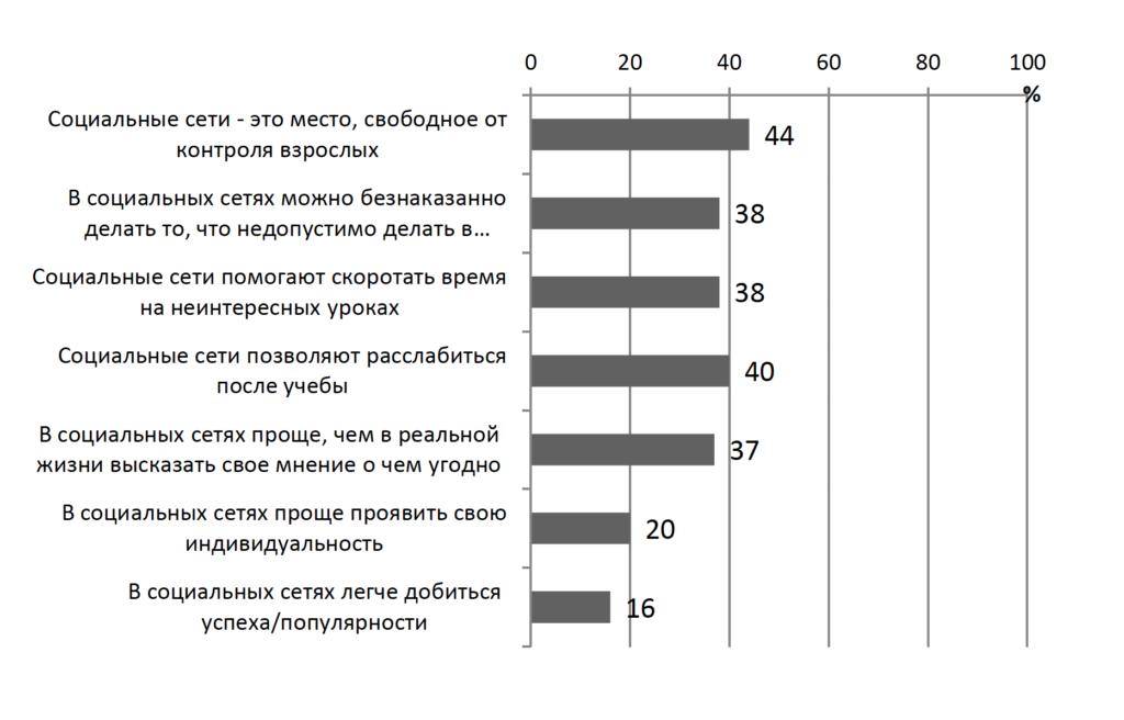 Рисунок 3. Мотивы использования социальных сетей в качестве рекреационной зоны (в %)