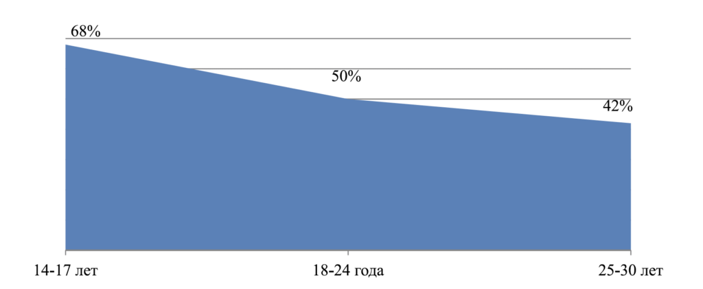 Рис. 4. Доля профилей, в которых не указано мировоззрение в зависимости от возрастной группы