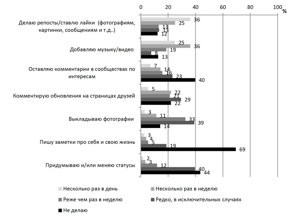 Рисунок 4. Активность школьников в социальных сетях (в %)