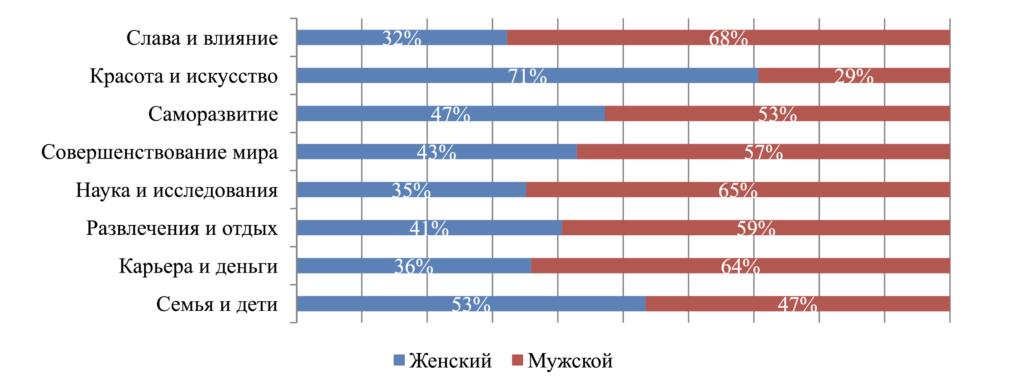 Рис. 5. Нормированная диаграмма взглядов на главное в жизни пользователей в зависимости от пола (% по строке)