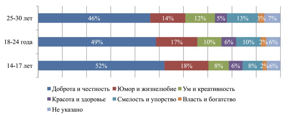 Рис. 6. Нормированная диаграмма взглядов на главное в людях в зависимости от возрастной группы (процент по строке)