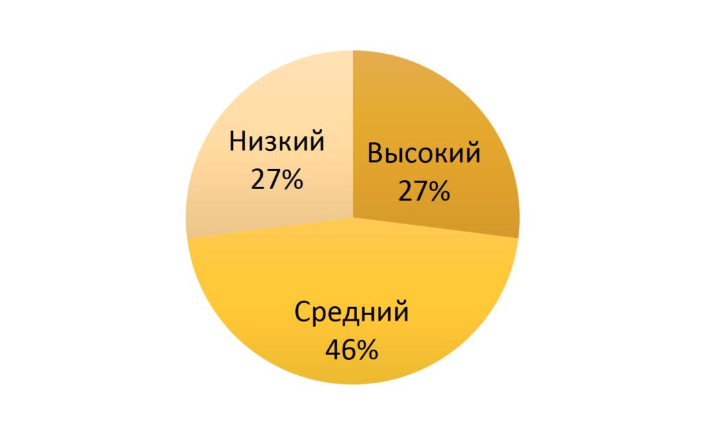 Рисунок 6. Уровень враждебности по тесту Басса-Дарки, контрольное обследование