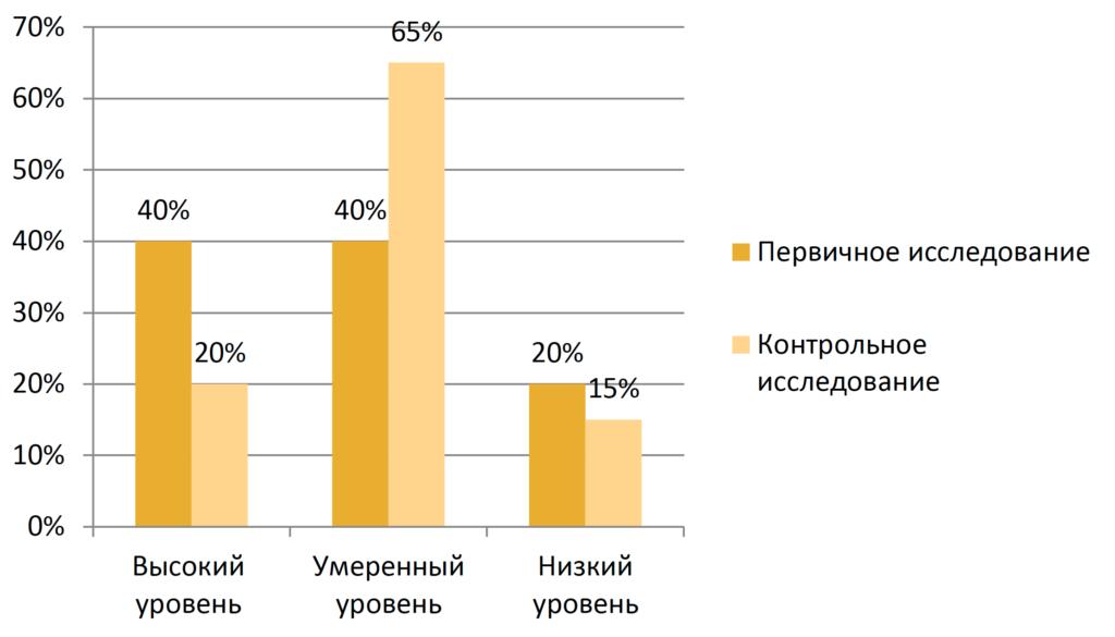 Рисунок 9. Сравнение уровня ситуативной тревожности в первичном и контрольном исследовании