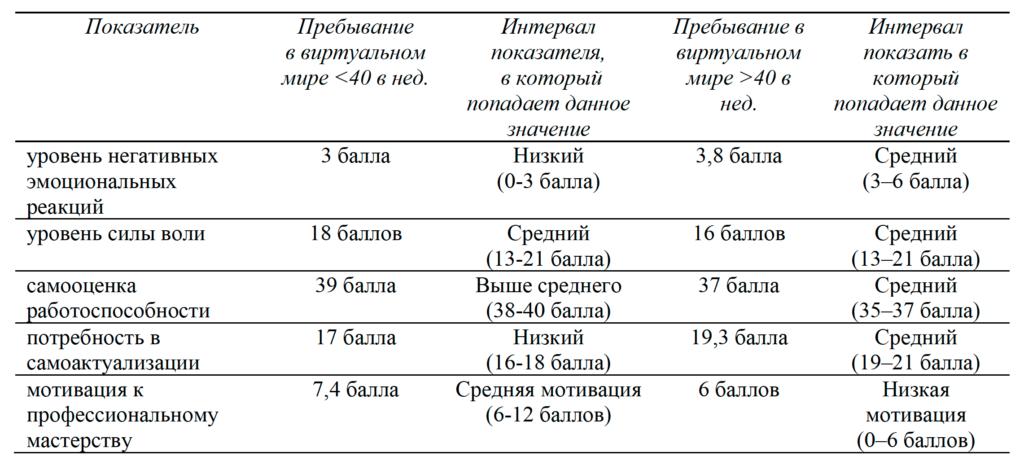 Таблица 1. Сравнительная характеристика изменений в эмоционально-волевой сфере в зависимости от продолжительности пользования компьютером с целью развлечения