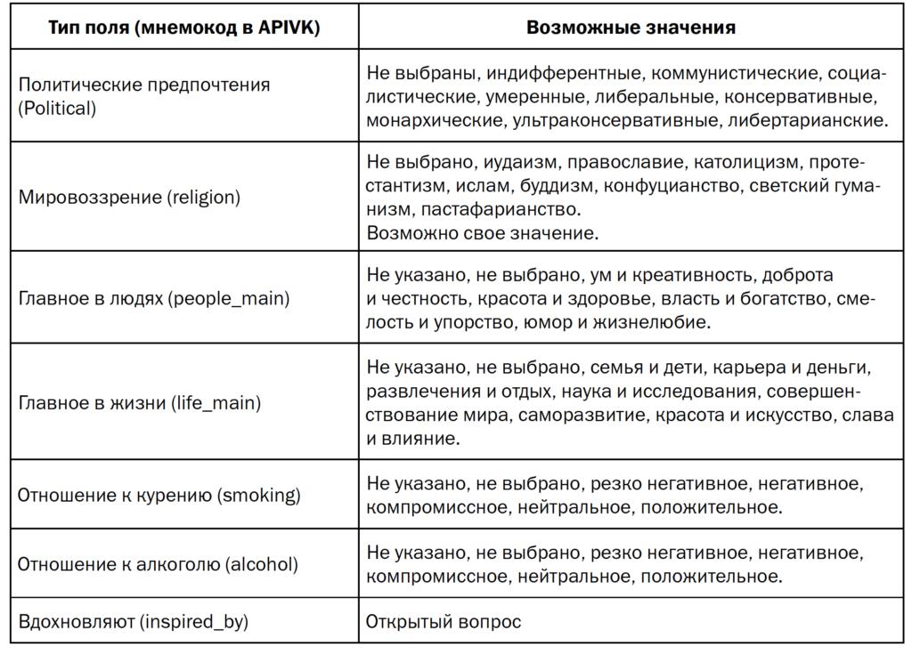 Таблица 1. Поле «жизненная позиция» в профиле пользователя «ВКонтакте»