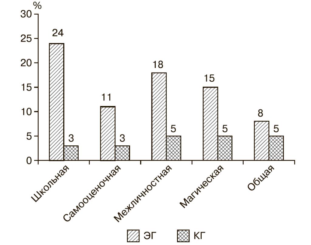 Рис. 1. Уровни распределения подростков ЭГ и КГ, имеющих высокий уровень тревожности.