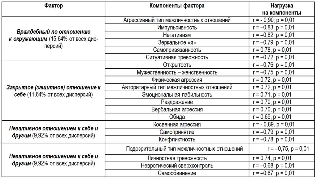 Таблица 1. Факторная структура «агрессивного типа» подростков