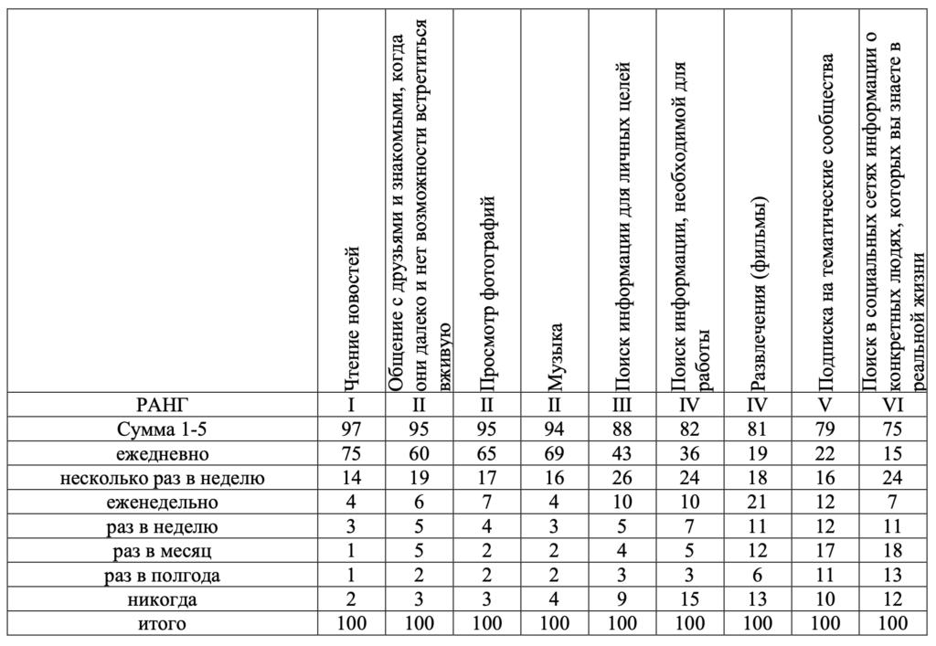 Таблица 1. Распределение ответов респондентов на вопрос «Как часто вы осуществляете следующие действия в социальных сетях...»