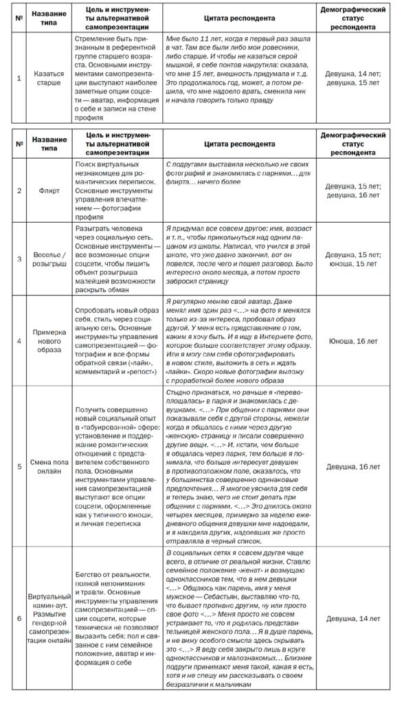 Таблица 2. Типы, цели и инструменты альтернативных самопрезентаций