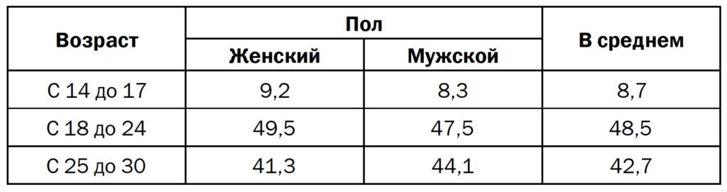 Таблица 2. Половозрастная структура аккаунтов (в % от числа ответов)