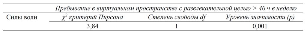 Таблица 2. Показатели взаимосвязи между уровнем показателя силы воли (по тесту Н. Н. Обозова) и признакам компьютерной зависимости