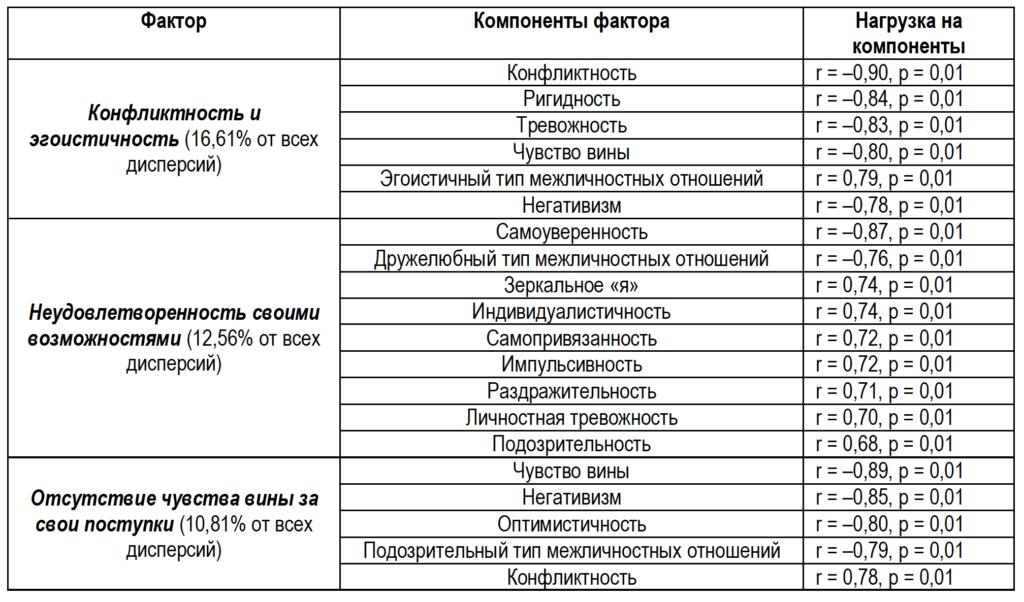 Таблица 2. Факторная структура «конфликтного типа» подростков