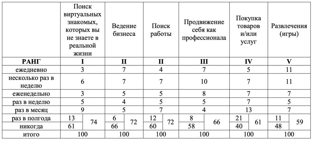 Таблица 2. Распределение ответов респондентов на вопрос «Как часто вы осуществляете следующие действия в социальных сетях...»