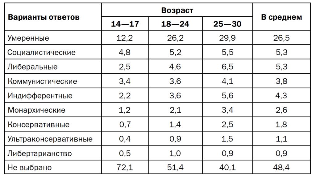 Таблица 3. Политические предпочтения молодежи, распределение по возрасту (в % от числа ответов)