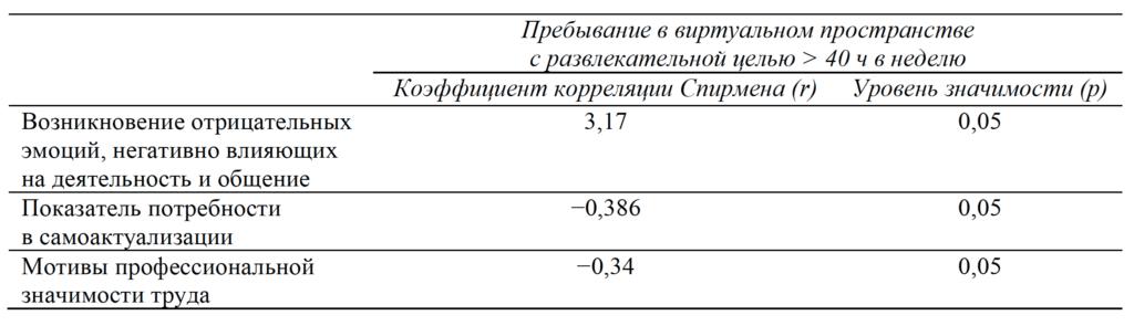 Таблица 3. Показатель корреляции Спирмена между уровнем профессиональной мотивации, уровнем негативных эмоциональных реакций и потребностью само актуализации с признаком формирования компьютерной зависимости