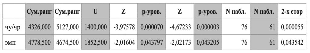 Таблица 3. Результаты математической обработки данных (различия в проявлении эмпатии у студентов – активных и неактивных пользователей социальных сетей)