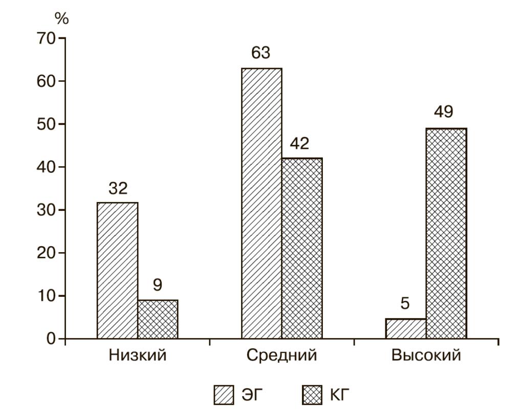 Рис. 3. Сравнительные результаты распределения интернет-зависимых подростков (ЭГ) и подростков, не имеющих зависимости (КГ), (%), по уровням стрессоустойчивости.