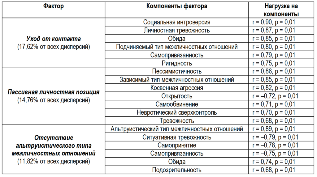 Таблица 3. Факторная структура «социально-интровертированного типа» подростков