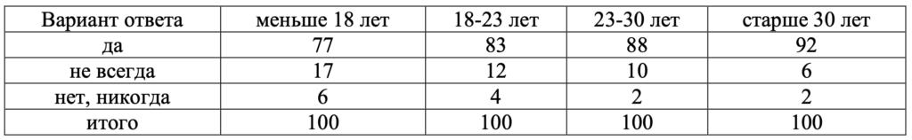 Таблица 3. Распределение ответов респондентов на вопрос: «В социальных сетях вы зарегистрированы под своим реальным именем и фамилией?»