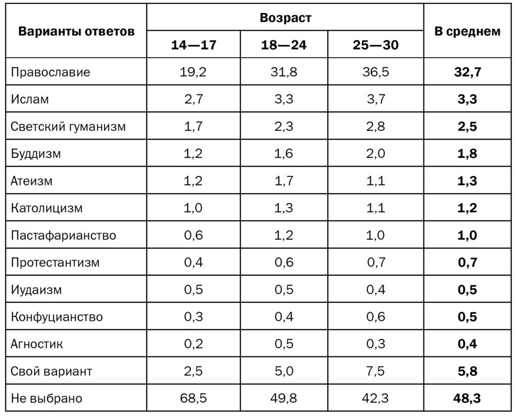 Таблица 4. «Мировоззрение», распределение по возрасту (в % от числа ответов)