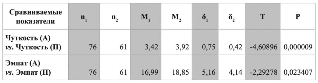 Таблица 4. Результаты сравнения показателей активных (1) и неактивных (2) пользователей социальных сетей по t-критерию Стьюдента