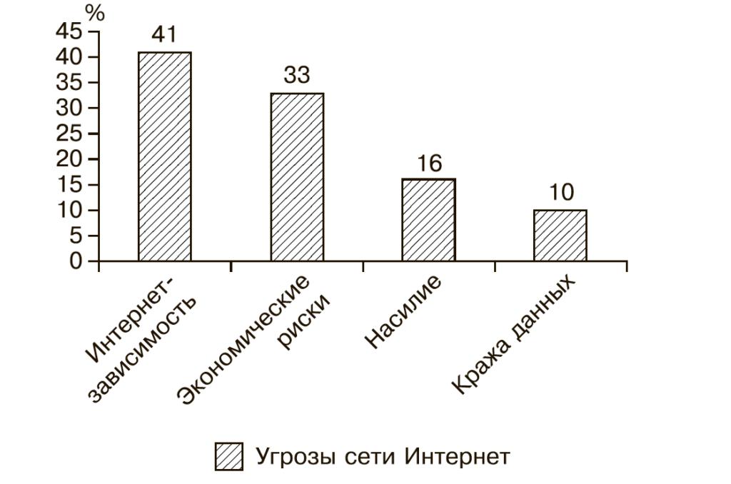 Рис. 4. Наиболее распространенные интернет-угрозы для подростков по мнению родителей (в %).