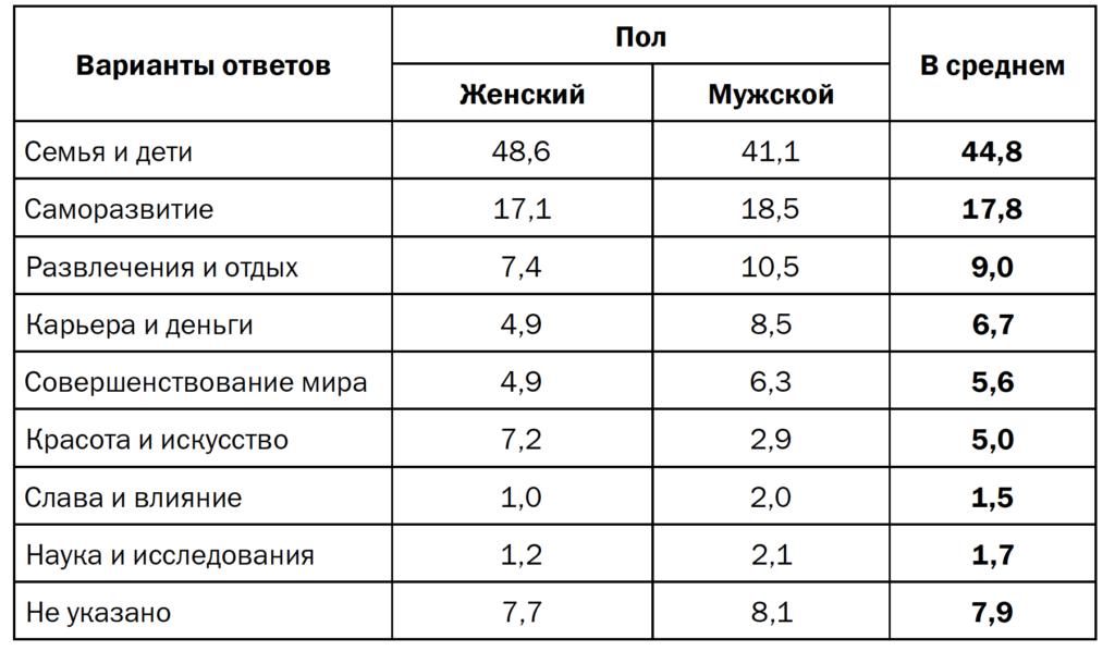 Таблица 5. «Главное в жизни» молодежи, распределение по полу (в % от числа ответов)