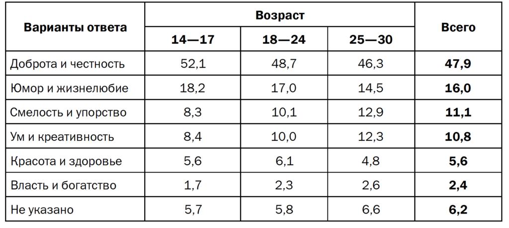 Таблица 6. «Главное в людях», распределение по возрасту (в % от числа ответов)