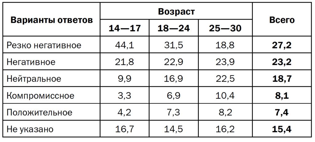 Таблица 7. Отношение к курению, распределение по возрасту (в % от числа ответов)
