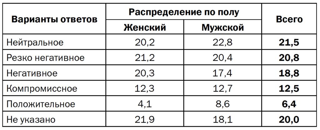 Таблица 8. Отношение к алкоголю, распределение по полу (в % от числа ответов)
