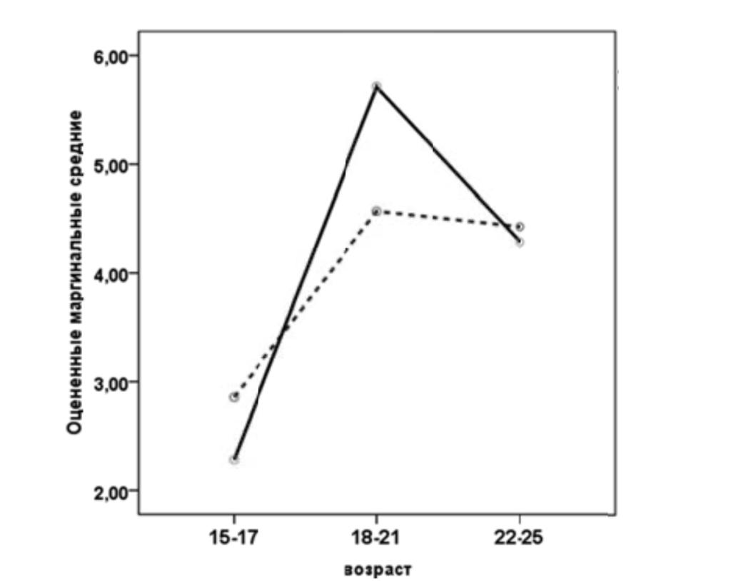 Рис. 1. Оцененные маргинальные средние для параметра «Необычное, несвойственное поведение и самопроявление». Условные обозначения: сплошная линия — женщины, штриховая — мужчины.