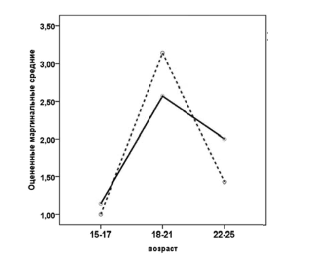 Рис. 2. Оцененные маргинальные средние для параметра «Проверка информации». Условные обозначения: сплошная линия — женщины, штриховая — мужчины.