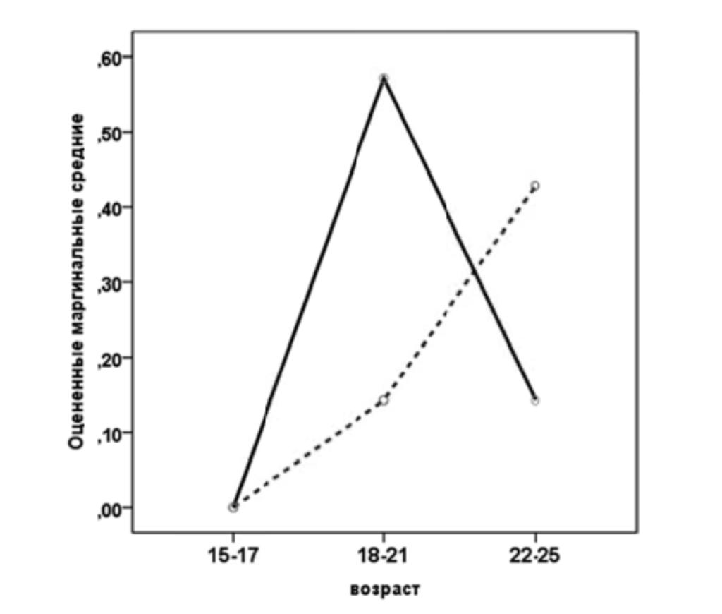 Рис. 3. Оцененные маргинальные средние для параметра «Мнестическая реакция». Условные обозначения: сплошная линия — женщины, штриховая — мужчины.