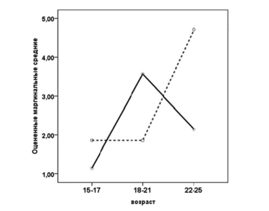 Рис. 4. Оцененные маргинальные средние для параметра «Субъектно-ориентированная реакция». Условные обозначения: сплошная линия — женщины, штриховая — мужчины.