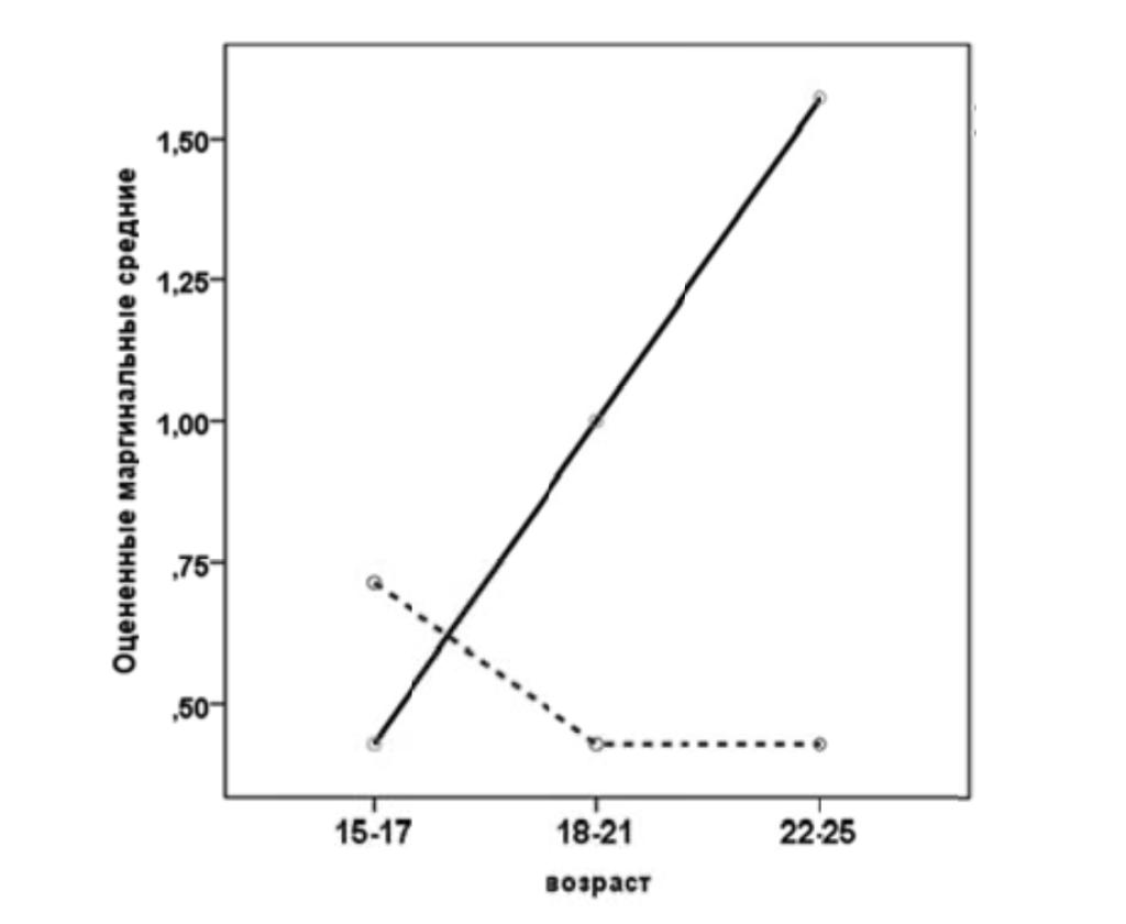 Рис. 5. Оцененные маргинальные средние для параметра «Прогностическая реакция». Условные обозначения: сплошная линия — женщины, штриховая — мужчины.